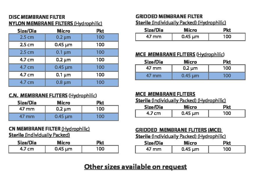 Membrane filters comparison chart